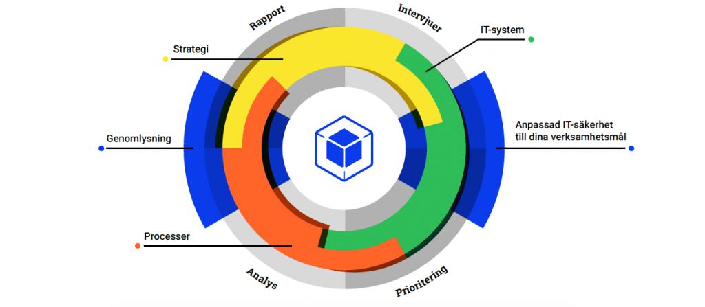 Sourcecom_process